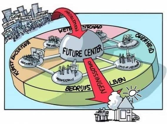Future Center